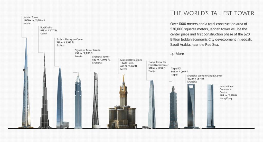 Die aktuell höchsten Gebäude der Welt (Bildquelle: https://thejeddahtower.org/